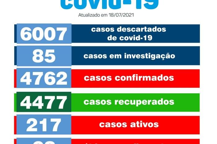 Secretaria de Saúde de Monteiro divulga boletim oficial sobre covid deste domingo