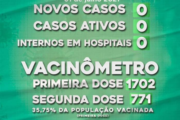COVID-19: Município caririzeiro zera pela terceira vez o número de casos confirmados