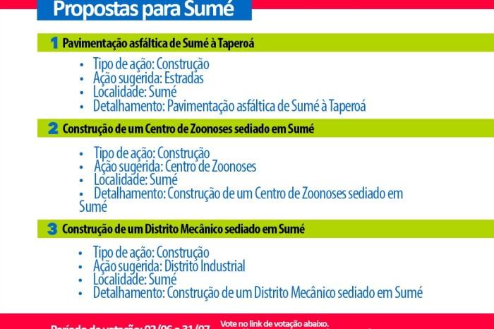 População de Sumé já pode votar as prioridades do município no ODE/2021
