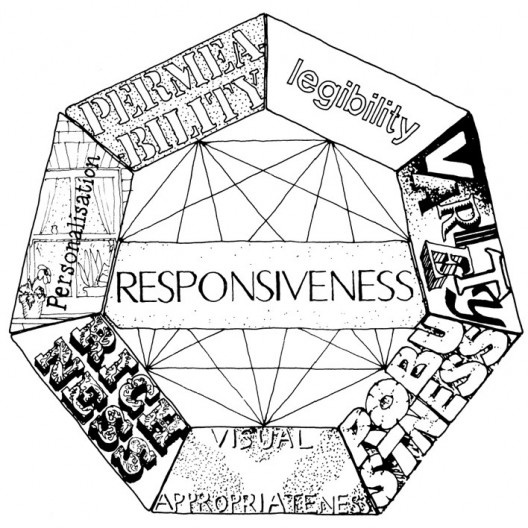 RESPONSIVE ENVIRONMENT IAN BENTLEY PDF