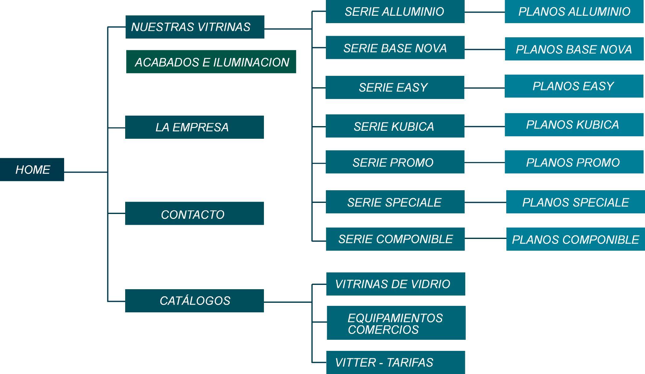 mapa web Vitrinas Vitter
