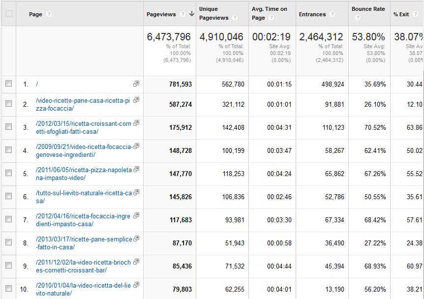 Tutti i Numeri di VivaLaFocacciacom  VivaLaFocaccia