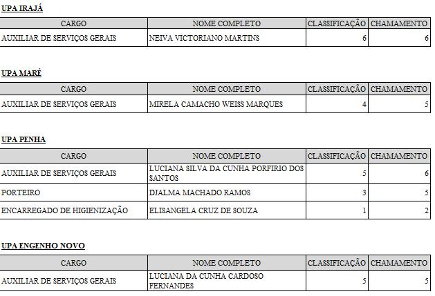 PROCESSO SELETIVO PARA UPAS ENGENHO NOVO e57f78f4b0bb8