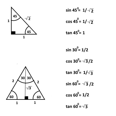 Trigonometry Tutorial for GCSE(9-1), iGCSE, AS, A-Level