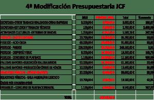 modificacion-presupuestoJCF