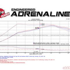 2002 Ford Escape Exhaust Diagram 1994 4l60e Wiring 1985 F 150 System Online Afe Mach Force Xp 3 Inch Catback Stainless Steel Dual