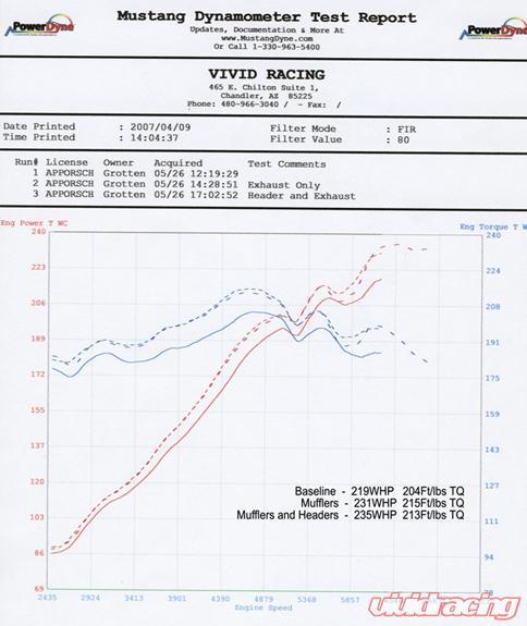 Agency Power Performance Headers Porsche 996/997 99-08