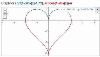 love graph