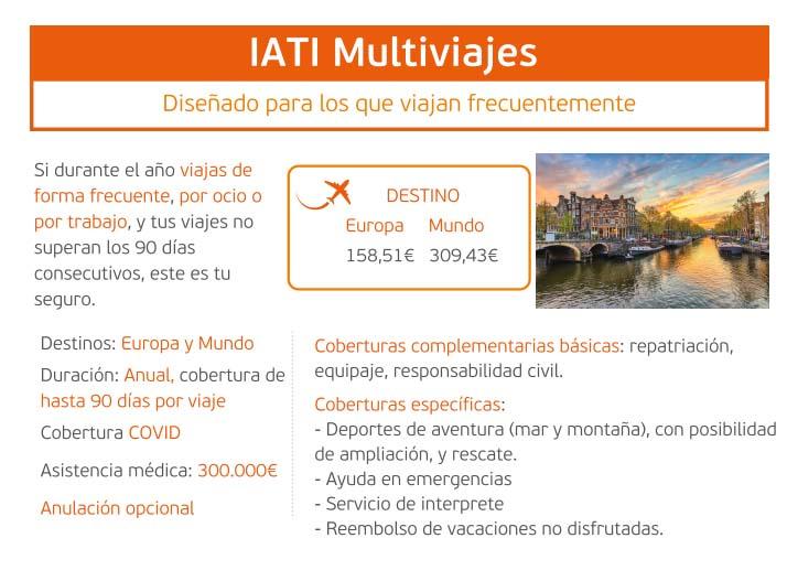IATI Anual Multiviajes resumen 2021