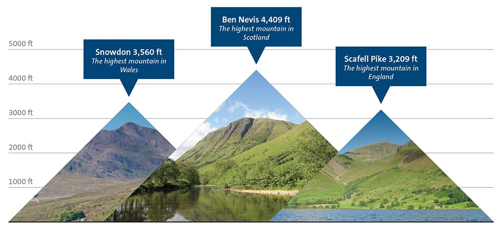 Vivi Nation tackle the National Three Peaks Challenge