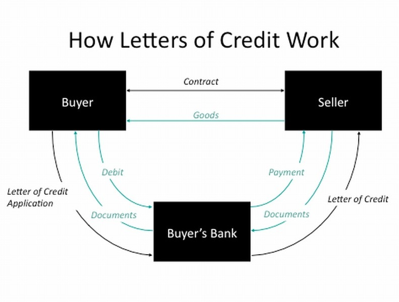 Trade finance and Letters of Credit