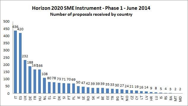 Aποτελέσματα ανά χώρα Εργαλείου για τις ΜμΕ-1η περίοδος, «Ορίζοντας 2020»
