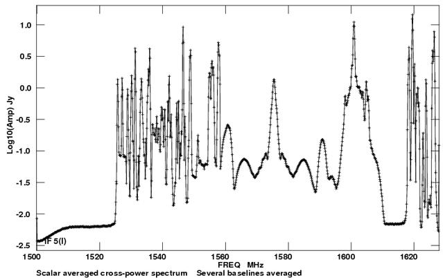 L-Band Spectra (1-2 GHz) 2011 December D-config — Science
