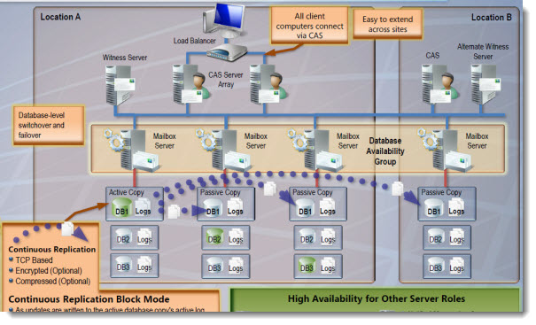sharepoint 2010 site diagram 3 way switch wiring 4 lights exchange server high availability - new training | esx virtualization