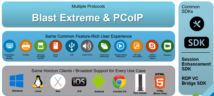 PCoIP & Blast Extreme: Feature Parity