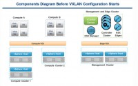 NSX Components