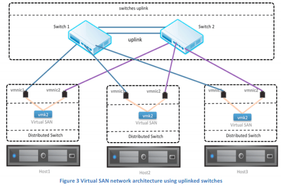 vmware virtual server diagram 240sx wiring san network design guide | esx virtualization