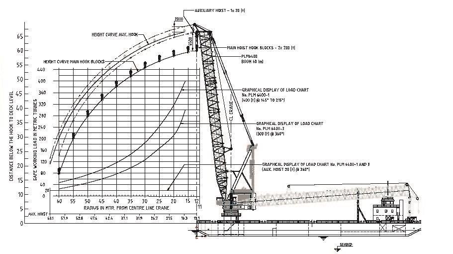 250 ton crane load chart pdf