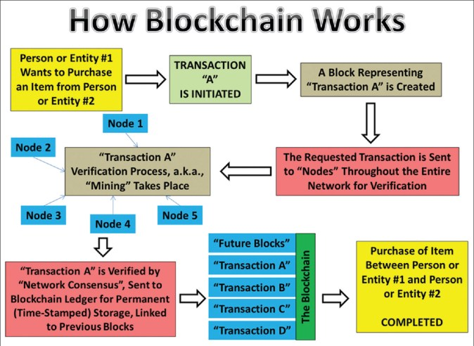 block chain online training