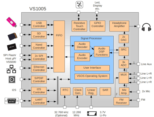 small resolution of chip photo jpg block diagram png