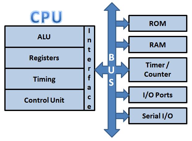 Difference Between Microprocessor  U0026 Microcontroller  U2013 Vlsifacts