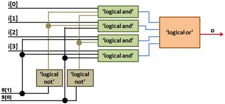 Mux 4:1 Dataflow Model