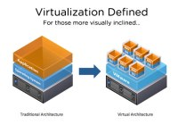 vmw-virtualization-defined