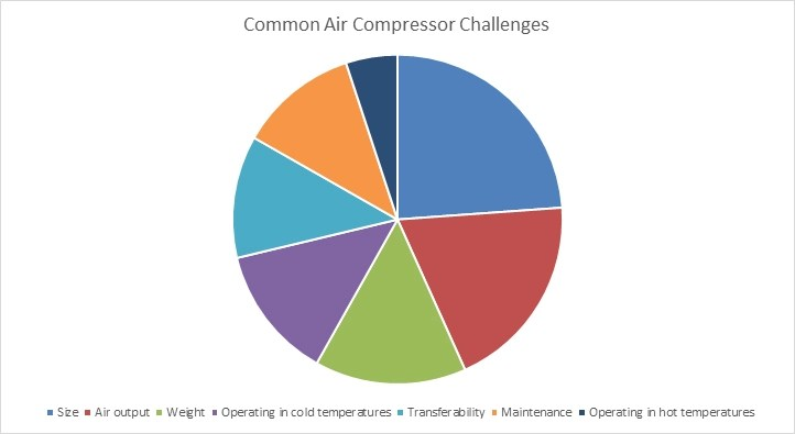 Common Air Compressor Challenges