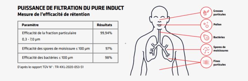 Puissance de filtration pure induct