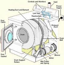 Rezervni Delovi Za Belu Tehniku Vm Elektronik