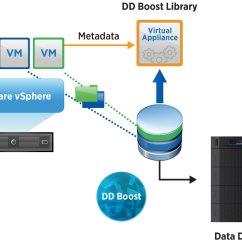 Emc Data Diagram Cctv Wiring Connection Master Blogs Best Photo Editing Software Domain Integration With Dd Boost Rh Bestphotoeditingsoftwareideas Blogspot Com Er Flow