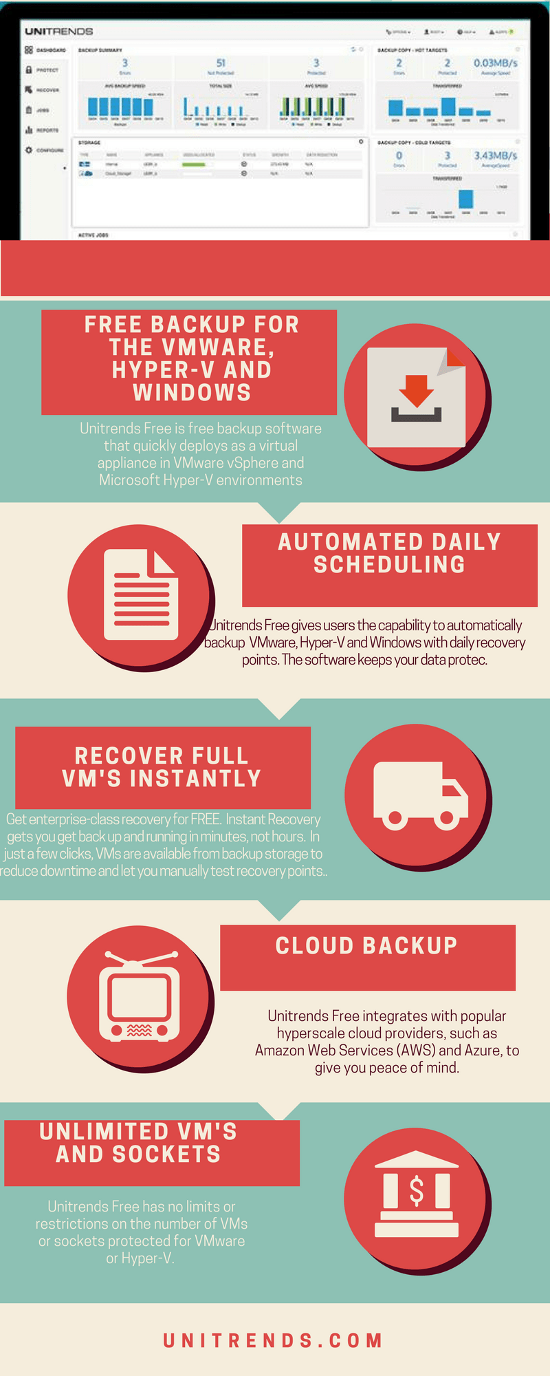 Top 5 Best Free Backup software for VMware and HyperV Infrastructure