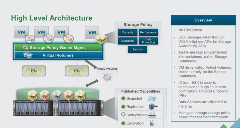 VMwareGuruZ | vSphere 6 0 Features: VVOLs – No more Storage