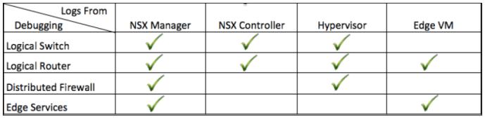 NSX Logs Table