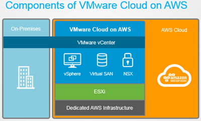 vmware_vcloud_foundation_on_aws