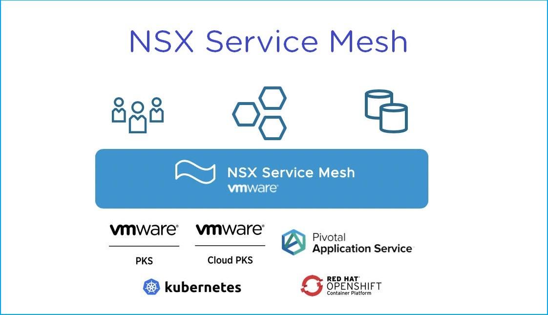 NSX Services Mesh