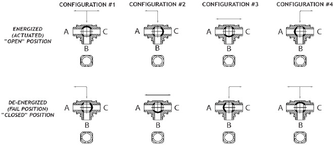 2 way vs 3 valve whirlpool roper dryer wiring diagram two and three actuated ball valves t port design