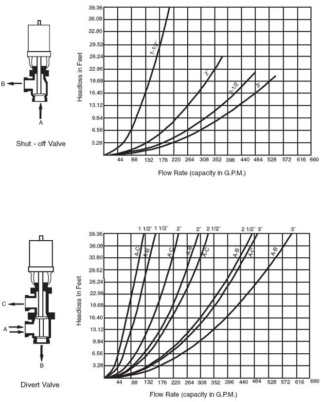 PVA Diagrams