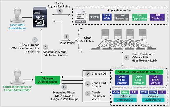 ACI VMware Integration