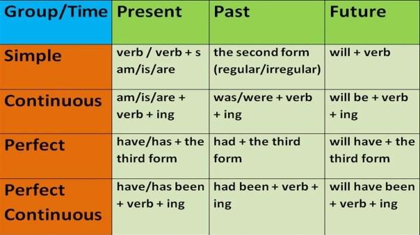 types of senses