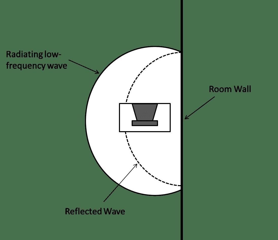Comb Filtering in Acoustics