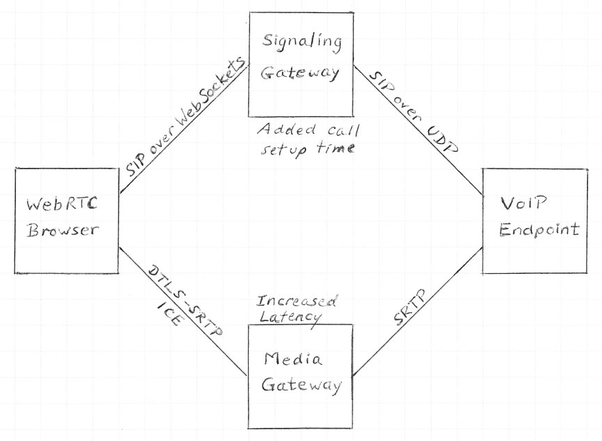 WebRTC and VOIP Compatibility
