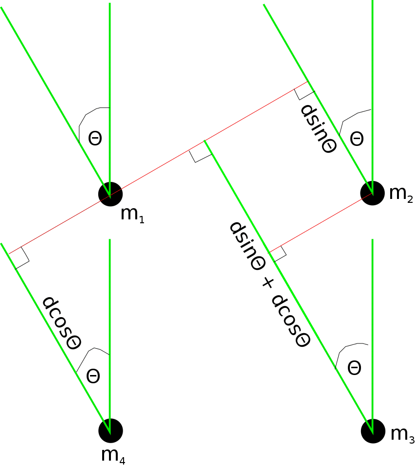 hight resolution of samples determine the angle of arrival of the signal assuming a far field model figure 1 illustrates a typical microphone array