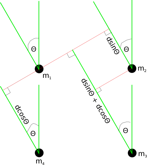 small resolution of samples determine the angle of arrival of the signal assuming a far field model figure 1 illustrates a typical microphone array