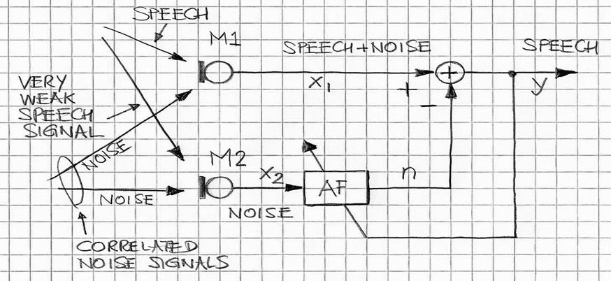 Multi Mic Audio Signal Processing