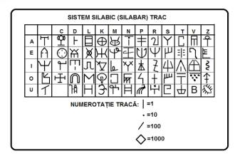 Sistemul silabic trac