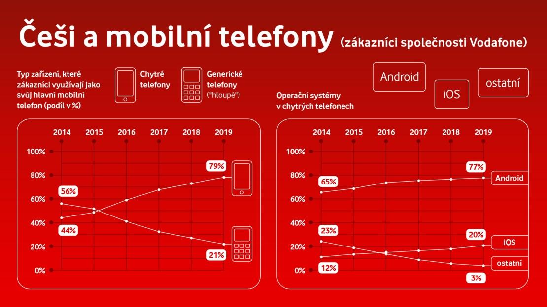 Češi a mobilní telefony