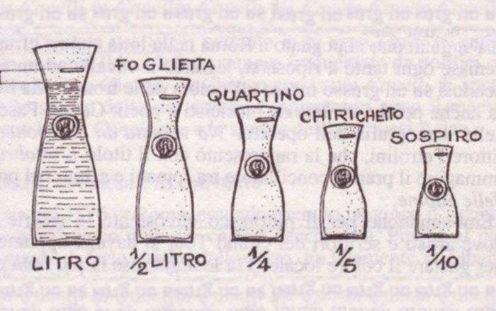 Il vino della casa – kako su nastale mernih jedinice vina u Rimu