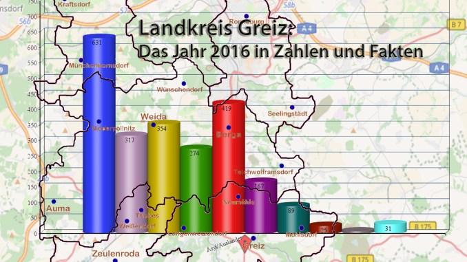 Landkreis Greiz: Das Jahr 2016 in Zahlen und Fakten