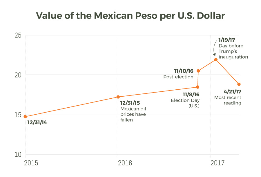 Value-of-Mexican-Peso
